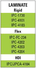 PCB Micro-via Drilling