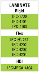 Laser Drilling Microvia laminate IPC